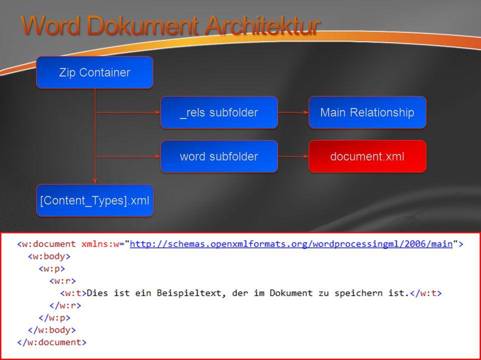 Zip Container word subfolder Main Relationship document.xml [Content_Types].xml _rels subfolder