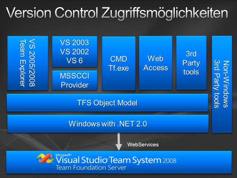 Kernkonzepte Integration mit Build Work Item Store Datawarehouse Migration