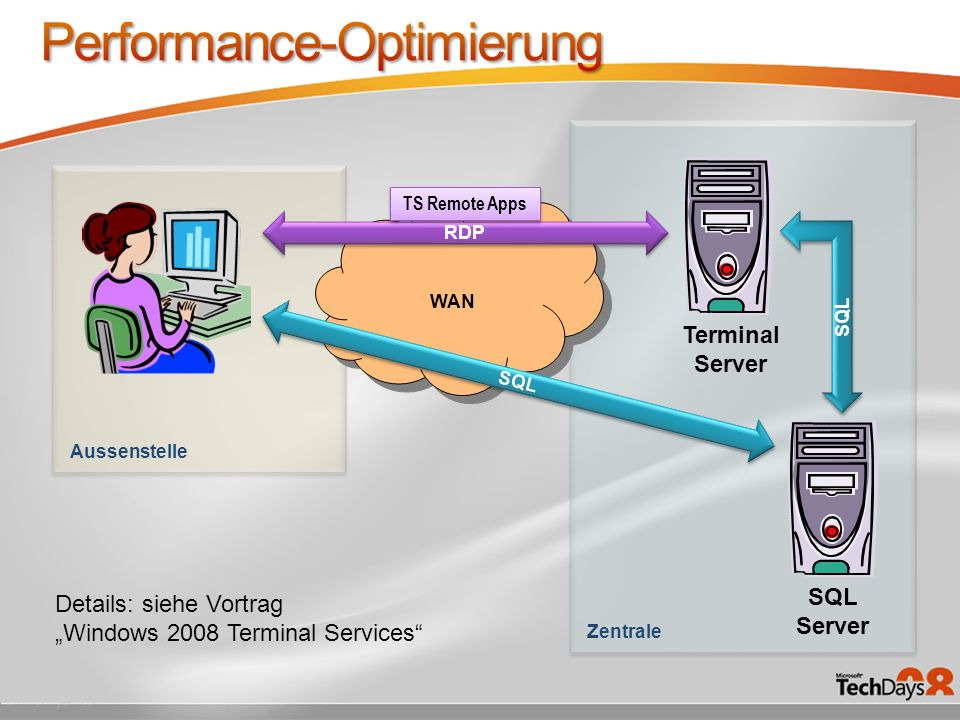 Terminal Server SQL Server Zentrale Aussenstelle SQL WAN SQL RDP TS Remote Apps Details: siehe Vortrag Windows 2008 Terminal Services
