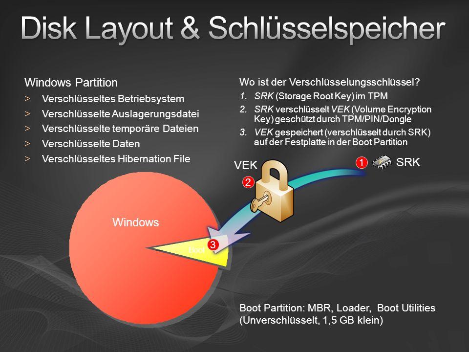 Boot Windows Partition > Verschlüsseltes Betriebsystem > Verschlüsselte Auslagerungsdatei > Verschlüsselte temporäre Dateien > Verschlüsselte Daten >