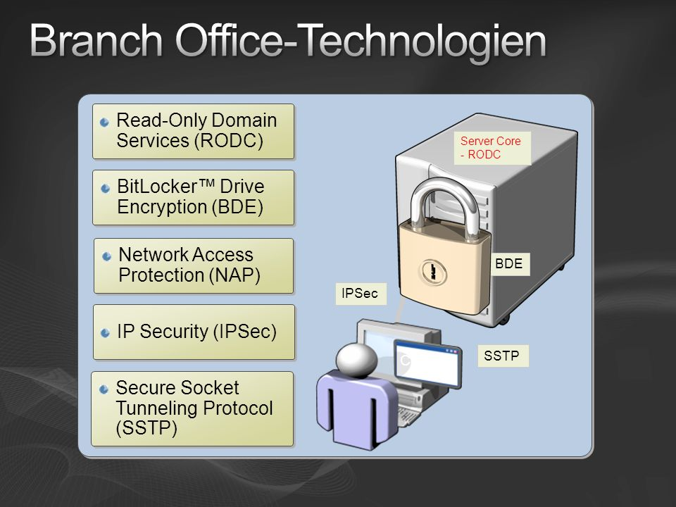 BitLocker Drive Encryption (BDE) Read-Only Domain Services (RODC) IP Security (IPSec) Server Core - RODC BDE C:\ IPSec Network Access Protection (NAP)