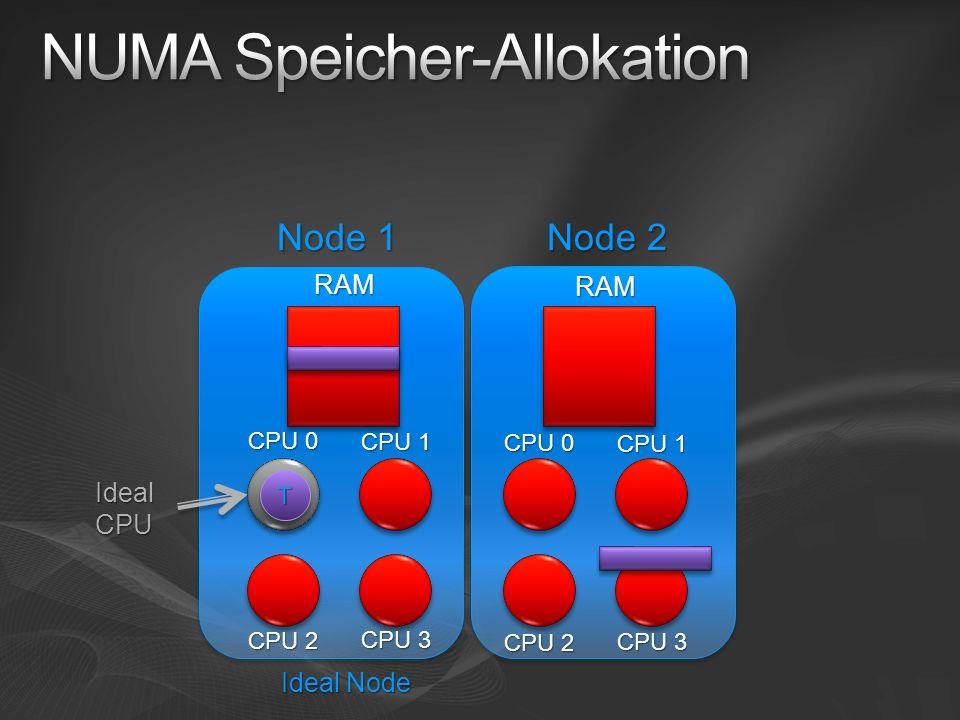 TT Node 1 Node 2 CPU 0 CPU 3 CPU 1 CPU 2 CPU 0 CPU 3 CPU 1 CPU 2 IdealCPU RAM RAM Ideal Node