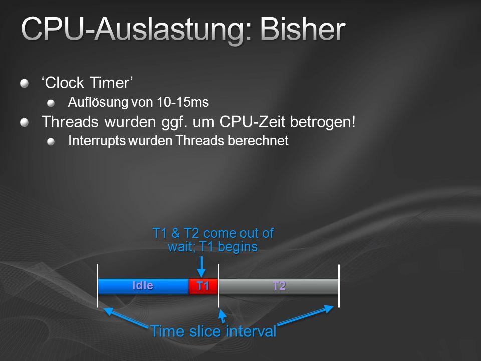 Clock Timer Auflösung von 10-15ms Threads wurden ggf. um CPU-Zeit betrogen! Interrupts wurden Threads berechnet IdleIdleT1T1T2T2 T1 & T2 come out of w