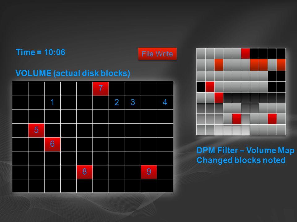 VOLUME (actual disk blocks) Time = 10:06 DPM Filter – Volume Map Changed blocks noted File Write VOLUME (actual disk blocks)