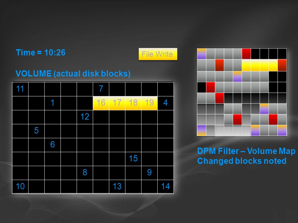 File Write Time = 10:26 DPM Filter – Volume Map Changed blocks noted VOLUME (actual disk blocks)