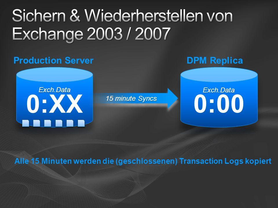 Alle 15 Minuten werden die (geschlossenen) Transaction Logs kopiert 15 minute Syncs DPM ReplicaProduction Server