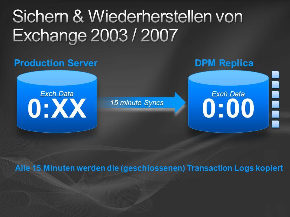 15 minute Syncs Alle 15 Minuten werden die (geschlossenen) Transaction Logs kopiert DPM ReplicaProduction Server