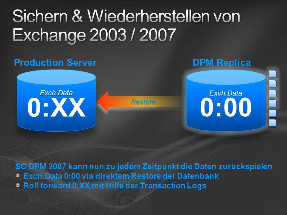RestoreRestore DPM ReplicaProduction Server SC DPM 2007 kann nun zu jedem Zeitpunkt die Daten zurückspielen Exch.Data 0:00 via direktem Restore der Datenbank Roll forward 0:XX mit Hilfe der Transaction Logs