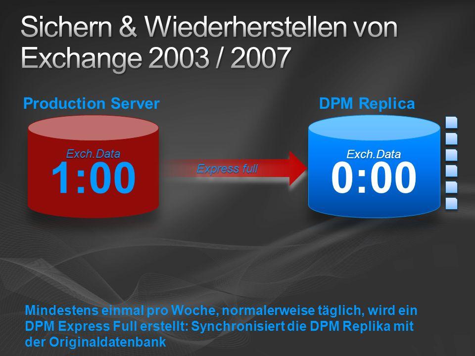 Express full Mindestens einmal pro Woche, normalerweise täglich, wird ein DPM Express Full erstellt: Synchronisiert die DPM Replika mit der Originaldatenbank DPM ReplicaProduction Server