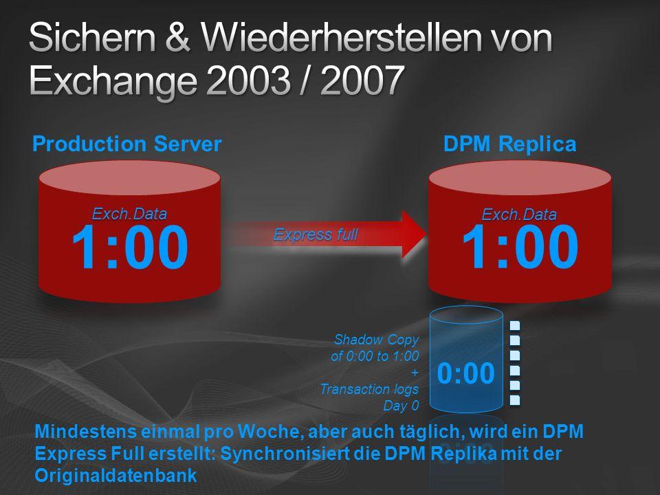 Shadow Copy of 0:00 to 1:00 + Transaction logs Day 0 Express full Mindestens einmal pro Woche, aber auch täglich, wird ein DPM Express Full erstellt: Synchronisiert die DPM Replika mit der Originaldatenbank DPM ReplicaProduction Server