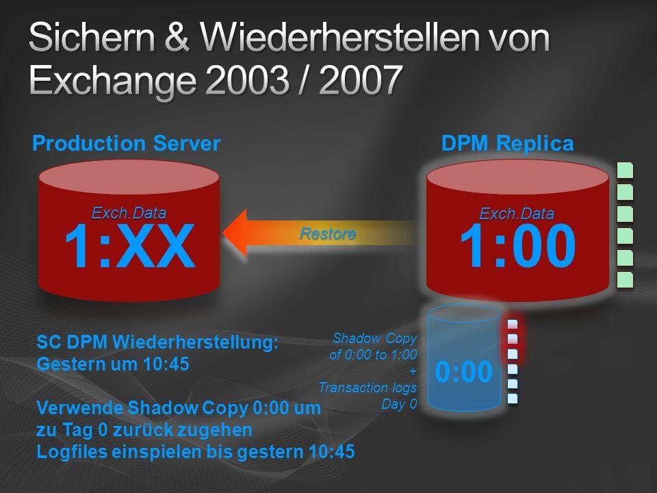 SC DPM Wiederherstellung: Gestern um 10:45 Verwende Shadow Copy 0:00 um zu Tag 0 zurück zugehen Logfiles einspielen bis gestern 10:45 Shadow Copy of 0:00 to 1:00 + Transaction logs Day 0 RestoreRestore DPM ReplicaProduction Server