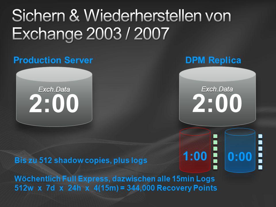 DPM ReplicaProduction Server Bis zu 512 shadow copies, plus logs Wöchentlich Full Express, dazwischen alle 15min Logs 512w x 7d x 24h x 4(15m) = 344,000 Recovery Points