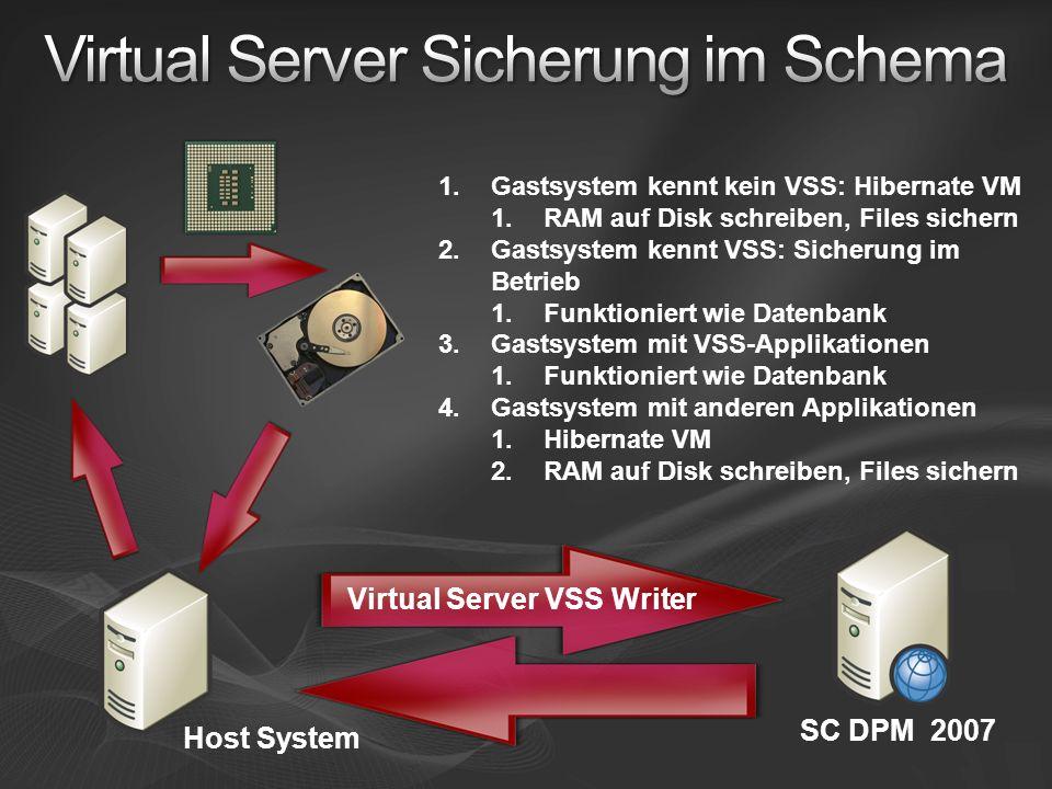 SC DPM 2007 1.Gastsystem kennt kein VSS: Hibernate VM 1.RAM auf Disk schreiben, Files sichern 2.Gastsystem kennt VSS: Sicherung im Betrieb 1.Funktioniert wie Datenbank 3.Gastsystem mit VSS-Applikationen 1.Funktioniert wie Datenbank 4.Gastsystem mit anderen Applikationen 1.Hibernate VM 2.RAM auf Disk schreiben, Files sichern Virtual Server VSS Writer Host System
