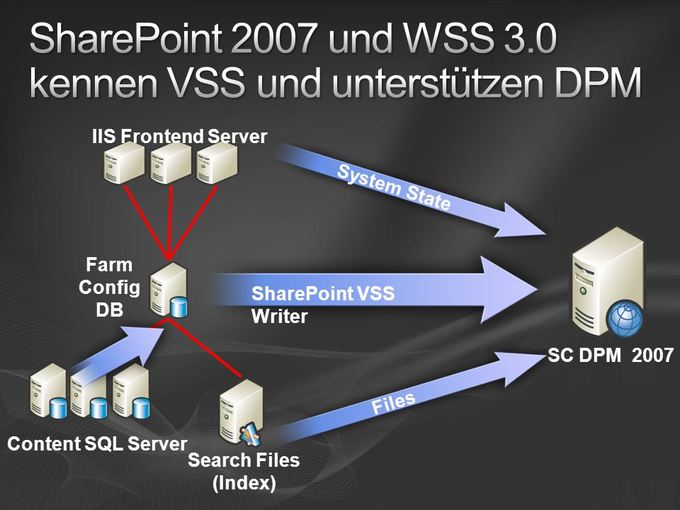 IIS Frontend Server Farm Config DB SC DPM 2007 Content SQL Server Search Files (Index) SharePoint VSS Writer Files System State