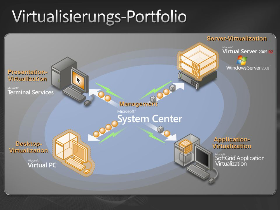 Server-Virtualization Application- Virtualization Desktop- Virtualization Presentation- Virtualization Management