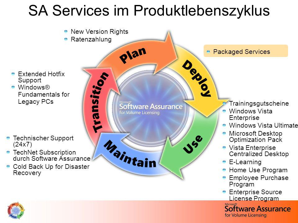 SA Services im Produktlebenszyklus New Version Rights Ratenzahlung Packaged Services Extended Hotfix Support Windows® Fundamentals for Legacy PCs Technischer Support (24x7) TechNet Subscription durch Software Assurance Cold Back Up for Disaster Recovery Trainingsgutscheine Windows Vista Enterprise Windows Vista Ultimate Microsoft Desktop Optimization Pack Vista Enterprise Centralized Desktop E-Learning Home Use Program Employee Purchase Program Enterprise Source License Program