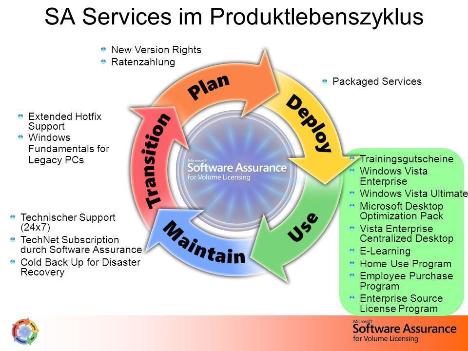 SA Services im Produktlebenszyklus New Version Rights Ratenzahlung Packaged Services Extended Hotfix Support Windows Fundamentals for Legacy PCs Technischer Support (24x7) TechNet Subscription durch Software Assurance Cold Back Up for Disaster Recovery Trainingsgutscheine Windows Vista Enterprise Windows Vista Ultimate Microsoft Desktop Optimization Pack Vista Enterprise Centralized Desktop E-Learning Home Use Program Employee Purchase Program Enterprise Source License Program