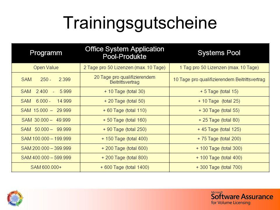 Trainingsgutscheine Programm Office System Application Pool-Produkte Systems Pool Open Value2 Tage pro 50 Lizenzen (max.