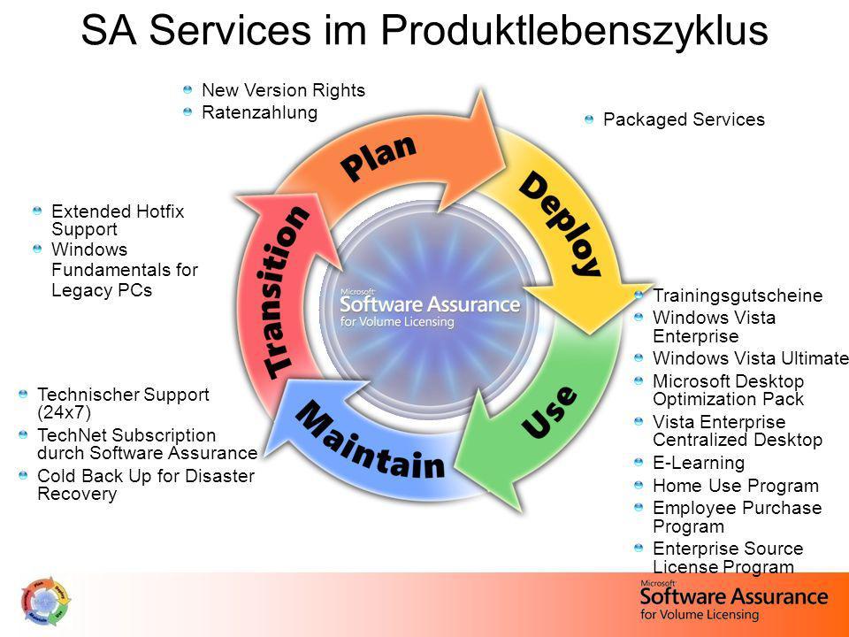 Punkte für CAL Suiten Packaged Service Tage 200 – 3.9991 4.000 – 9.9993 10.000 – 99.9995 100.000 – 299.9997 300.000 – 599.99910 600.000 +12 CAL Suiten Core CAL Suite = 1 Punkt Enterprise CAL Suite = 2 Punkte Beispiel: Select Beitrittsvertrag mit Software Assurance Membership und 2.000 Enterprise CAL Suiten: 2.000 ECAL Suiten x 2 Punkte = 4.000 Punkte CAL Suiten = 3 Packaged Service Tage Packaged Services - Berechtigungsgrundlage