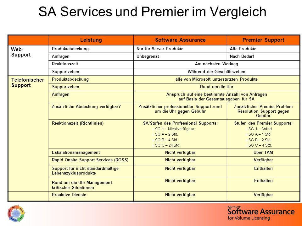 SA Services und Premier im Vergleich LeistungSoftware AssurancePremier Support Web- Support Produktabdeckung Nur für Server ProdukteAlle Produkte Anfr