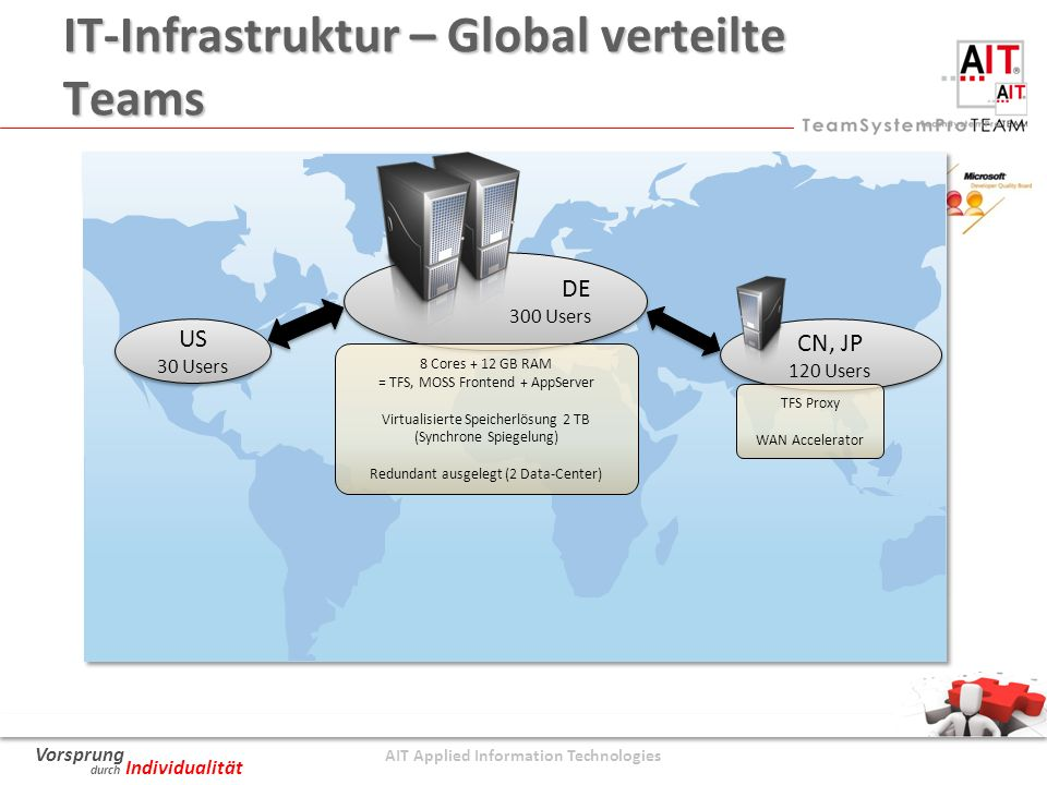 AIT Applied Information Technologies Vorsprung durch Individualität IT-Infrastruktur – Global verteilte Teams US 30 Users US 30 Users DE 300 Users DE 300 Users CN, JP 120 Users CN, JP 120 Users 8 Cores + 12 GB RAM = TFS, MOSS Frontend + AppServer Virtualisierte Speicherlösung 2 TB (Synchrone Spiegelung) Redundant ausgelegt (2 Data-Center) TFS Proxy WAN Accelerator