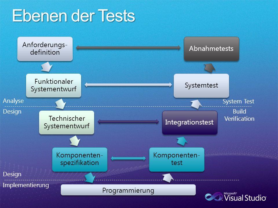 Analyse DesignBuild Verification System Test Design Implementierung Anforderungs- definition Abnahmetests Funktionaler Systementwurf Systemtest Technischer Systementwurf Integrationstest Komponenten- spezifikation Komponenten- test Programmierung