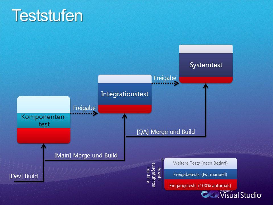 Integrationstest Komponenten- test Eingangstests (100% automat.) Weitere Tests (nach Bedarf) Freigabetests (tw. manuell) Systemtest Freigabe [Dev] Bui