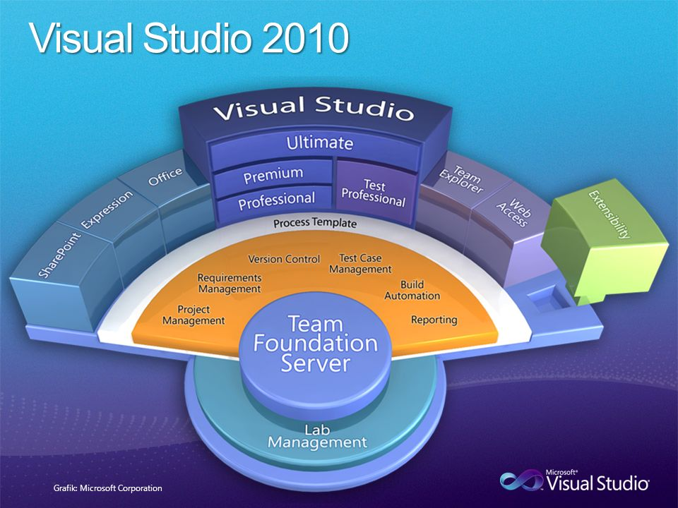 Grafik: Microsoft Corporation