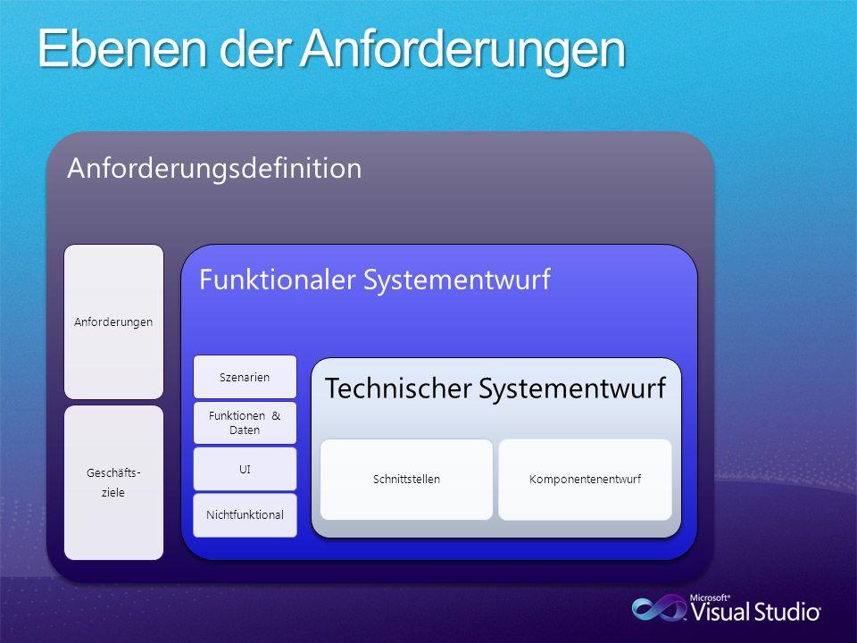 Anforderungsdefinition Anforderungen Geschäfts- ziele Funktionaler Systementwurf Szenarien Funktionen & Daten UINichtfunktional Technischer Systementw