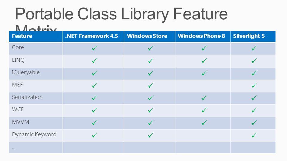 Portable Class Library Feature Matrix Feature.NET Framework 4.5Windows StoreWindows Phone 8Silverlight 5 Core LINQ IQueryable MEF Serialization WCF MV