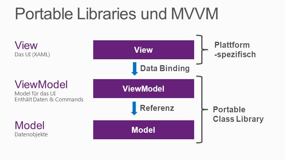 Portable Libraries und MVVM View Das UI (XAML) ViewModel Model für das UI Enthält Daten & Commands Model Datenobjekte Model ViewModel View Data Bindin