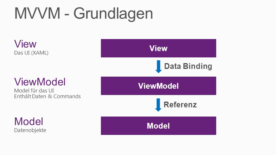 View Das UI (XAML) ViewModel Model für das UI Enthält Daten & Commands Model Datenobjekte Model ViewModel View Data Binding Referenz