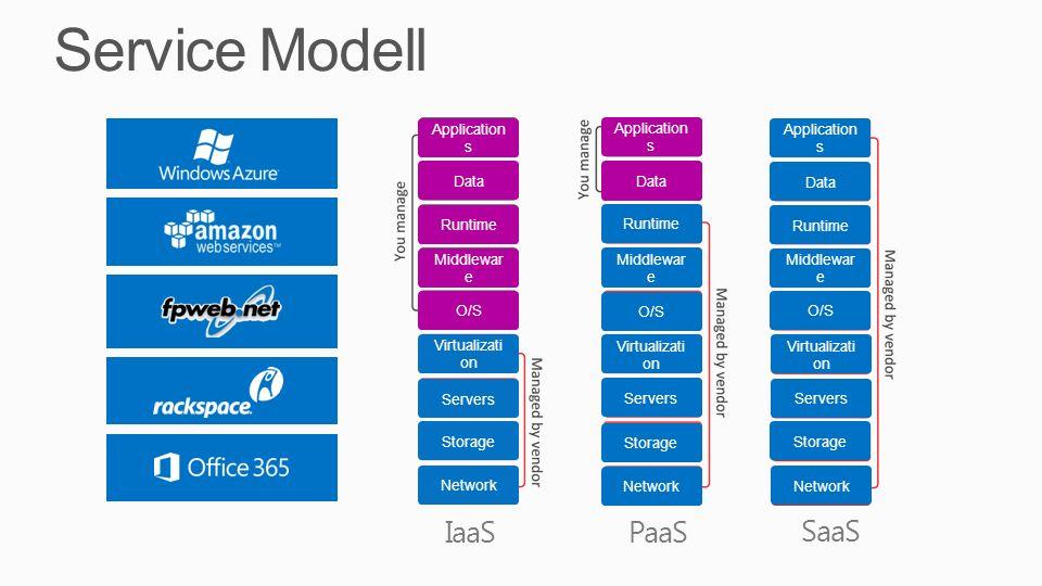 Service Modell IaaSPaaS SaaS Storage Network Servers Virtualizati on O/S Middlewar e Runtime Data Application s Storage Network Servers Virtualizati on O/S Middlewar e Runtime Data Application s Storage Network Servers Virtualizati on O/S Middlewar e Runtime Data Application s