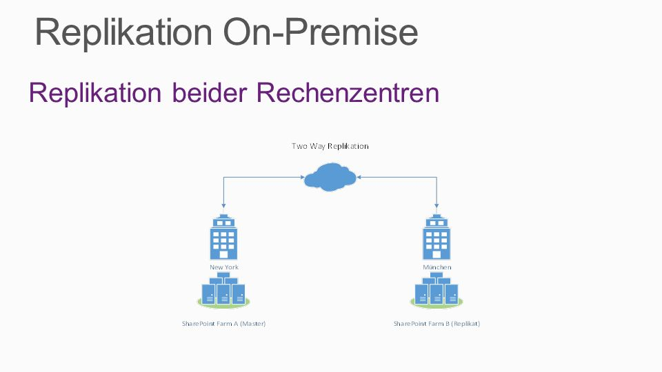 Replikation On-Premise Replikation beider Rechenzentren