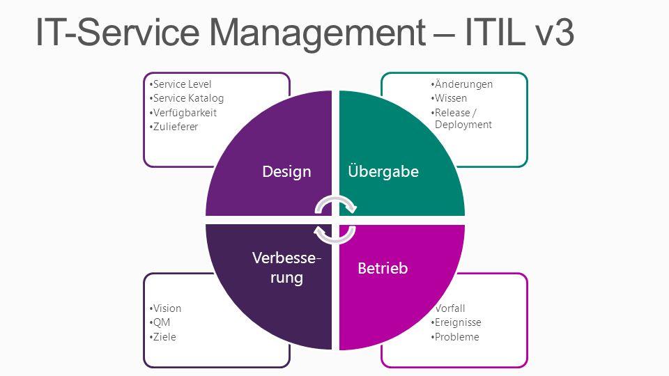 IT-Service Management – ITIL v3 Vorfall Ereignisse Probleme Vision QM Ziele Änderungen Wissen Release / Deployment Service Level Service Katalog Verfügbarkeit Zulieferer DesignÜbergabe Betrieb Verbesse- rung