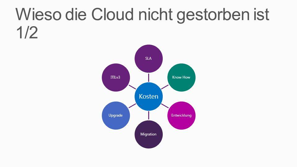 Wieso die Cloud nicht gestorben ist 1/2 Kosten SLAKnow HowEntwicklungMigrationUpgradeITILv3