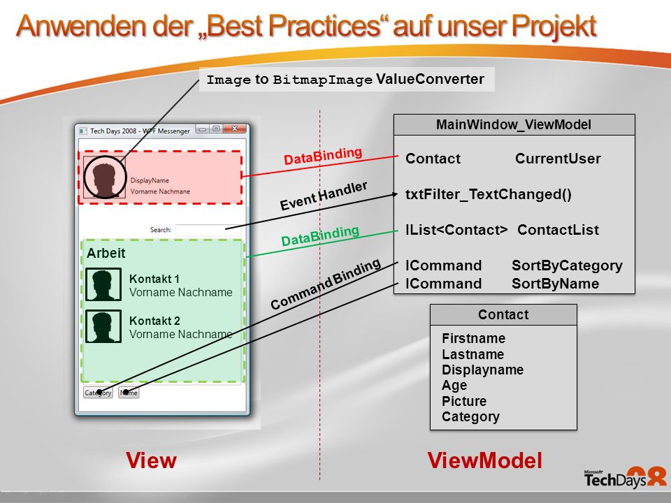 Kontakt 1 Vorname Nachname Kontakt 2 Vorname Nachname Arbeit MainWindow_ViewModel Contact CurrentUser txtFilter_TextChanged() IList ContactList IComma