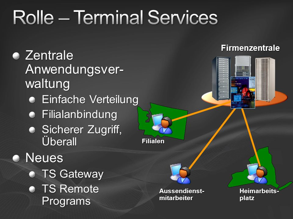 Zentrale Anwendungsver- waltung Einfache Verteilung Filialanbindung Sicherer Zugriff, Überall Neues TS Gateway TS Remote Programs Firmenzentrale Aussendienst-mitarbeiter Filialen Heimarbeits-platz