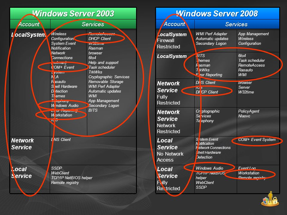 Windows Server 2008 Services Account ServicesAccount Windows Server 2003 LocalSystem Wireless Configuration System Event Notification Network Connections (netman) COM+ Event System NLA Rasauto Shell Hardware Detection Themes Telephony Windows Audio Error Reporting Workstation ICS RemoteAccess DHCP Client W32time Rasman browser 6to4 Help and support Task scheduler TrkWks Cryptographic Services Removable Storage WMI Perf Adapter Automatic updates WMI App Management Secondary Logon BITS LocalSystem Firewall Restricted WMI Perf Adapter Automatic updates Secondary Logon App Management Wireless Configuration LocalSystem BITS Themes Rasman TrkWks Error Reporting 6to4 Task scheduler RemoteAccess Rasauto WMI Network Service Fully Restricted DNS Client ICS DHCP Client browser Server W32time Network Service Network Restricted Cryptographic Services Telephony PolicyAgent Nlasvc Network Service DNS Client Local Service No Network Access System Event Notification Network Connections Shell Hardware Detection COM+ Event System Local Service SSDP WebClient TCP/IP NetBIOS helper Remote registry Local Service Fully Restricted Windows Audio TCP/IP NetBIOS helper WebClient SSDP Event Log Workstation Remote registry