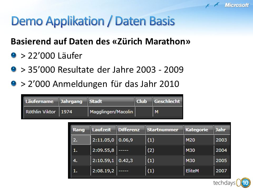 Basierend auf Daten des «Zürich Marathon» > 22000 Läufer > 35000 Resultate der Jahre 2003 - 2009 > 2000 Anmeldungen für das Jahr 2010