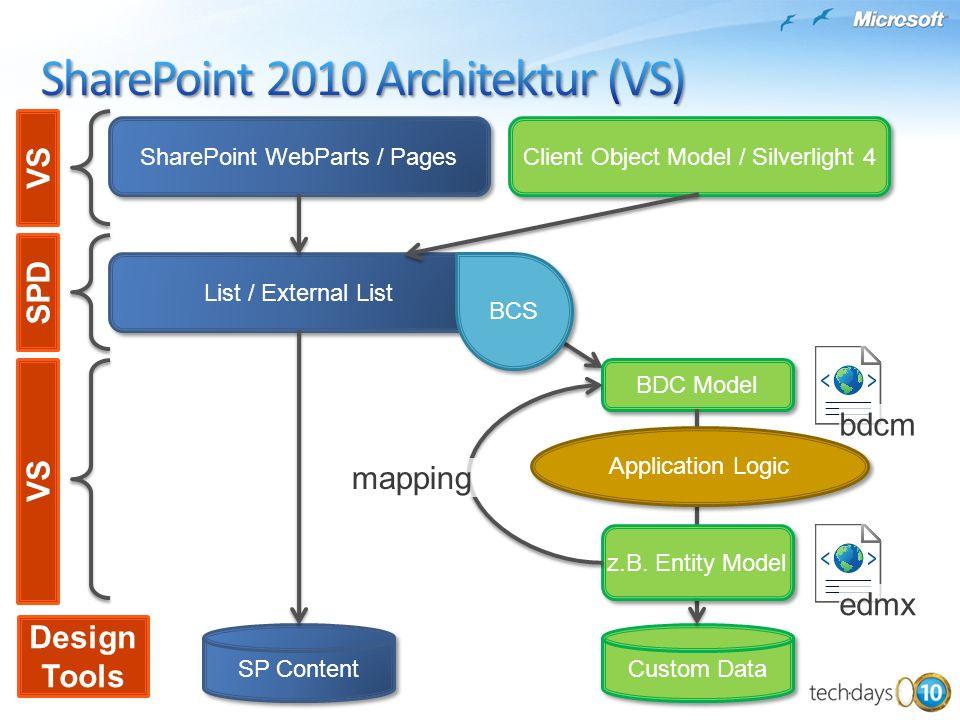 List / External List SP Content Custom Data SharePoint WebParts / Pages Client Object Model / Silverlight 4 BCS BDC Model Application Logic z.B. Entit
