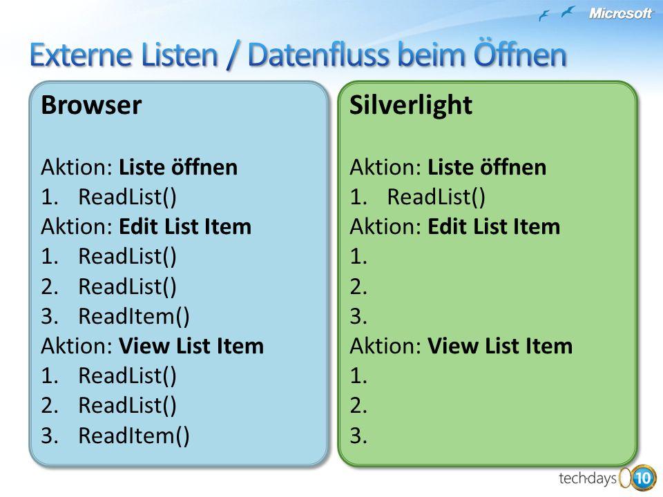 Browser Aktion: Liste öffnen 1.ReadList() Aktion: Edit List Item 1.ReadList() 2.ReadList() 3.ReadItem() Aktion: View List Item 1.ReadList() 2.ReadList