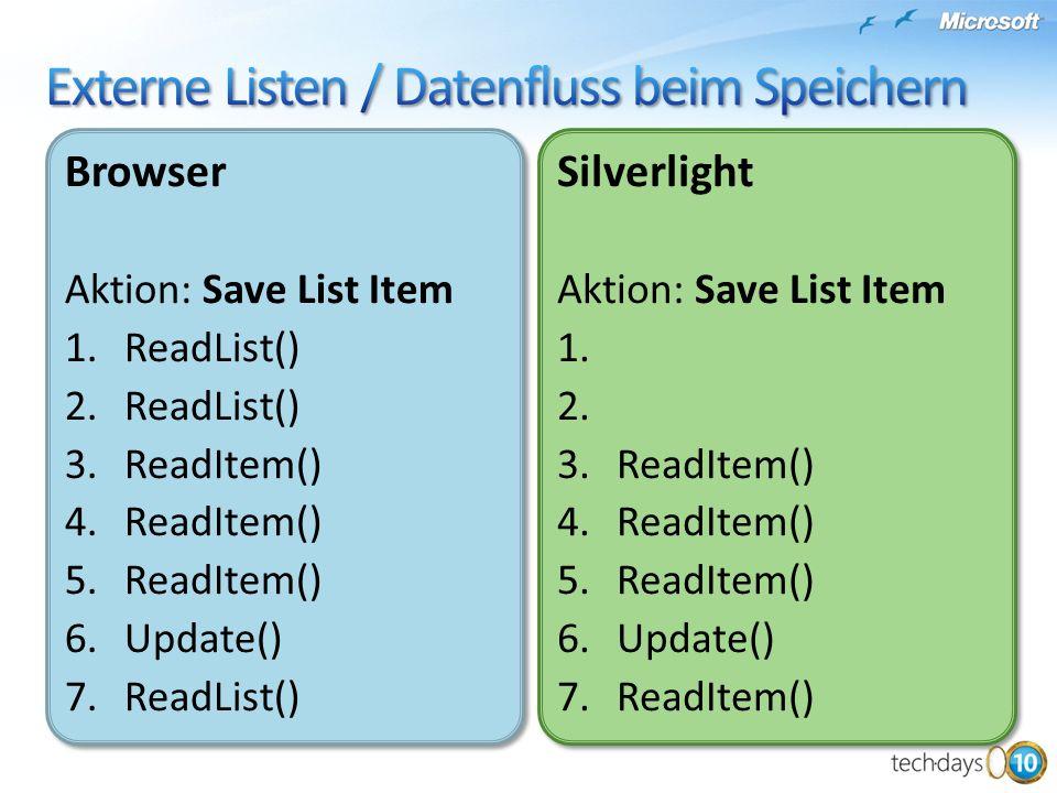 Browser Aktion: Save List Item 1.ReadList() 2.ReadList() 3.ReadItem() 4.ReadItem() 5.ReadItem() 6.Update() 7.ReadList() Browser Aktion: Save List Item