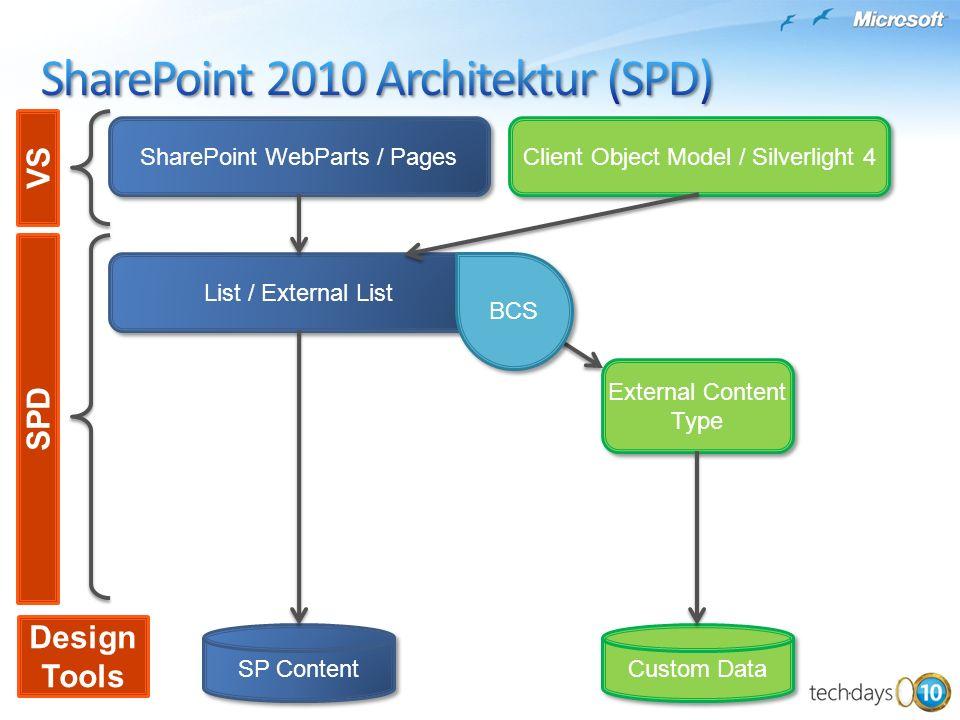 List / External List SP Content Custom Data SharePoint WebParts / Pages Client Object Model / Silverlight 4 BCS External Content Type SPD VS Design To