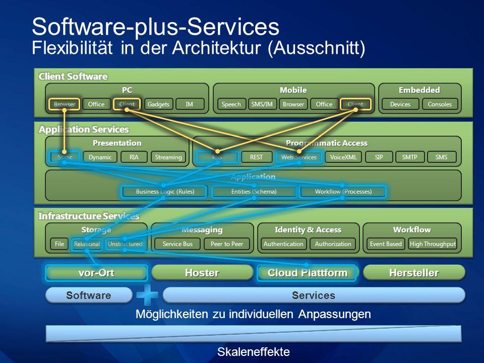 Software-plus-Services Flexibilität in der Architektur (Ausschnitt) vor-Ortvor-OrtHosterHoster Cloud Plattform HerstellerHersteller Skaleneffekte Mögl