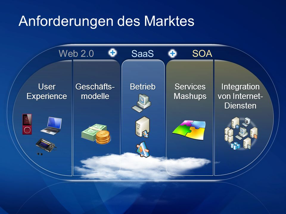 Software + Services Lokal betriebene Software kombiniert mit Cloud Services Client ServerServices Vor-Ort Software Cloud Services Flexible Konfiguration (Funktionalität) Vertrauen Regularien Unternehmens -kritische Anwendungen User Experience Verschiedene Endgeräte Offline- Fähigkeit Skalierbarkeit Flexible Bezahlung / alternative Bezahlmodelle Flexible Bereitstellung Kurze Time-to- Market
