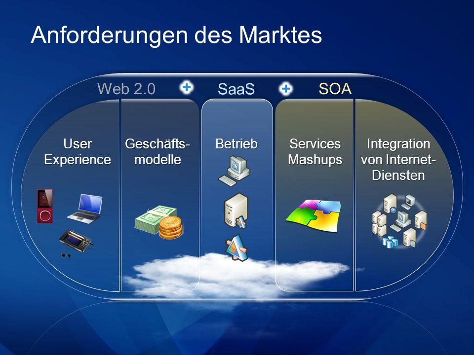 Anforderungen des Marktes Web 2.0 SOA SaaS Geschäfts- modelle Services Mashups Integration von Internet- Diensten Betrieb User Experience
