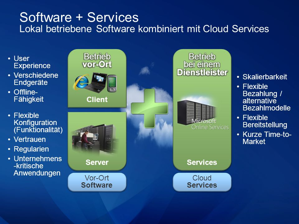 Software-plus-Services Flexibilität in der Architektur (Ausschnitt) vor-Ortvor-OrtHosterHoster Cloud Plattform HerstellerHersteller Skaleneffekte Möglichkeiten zu individuellen Anpassungen Software Services PC Browser Programmatic Access RSSRESTWeb ServicesVoiceXML Presentation StaticDynamicRIAStreaming Application Entities (Schema)Business Logic (Rules) SMTPSMSSIP Workflow (Processes) OfficeClientGadgetsIM Mobile SpeechSMS/IMBrowserOfficeClient Embedded DevicesConsoles Identity & Access MessagingStorageWorkflow Service BusPeer to PeerUnstructuredEvent Based High Throughput RelationalFileAuthentication Authorization