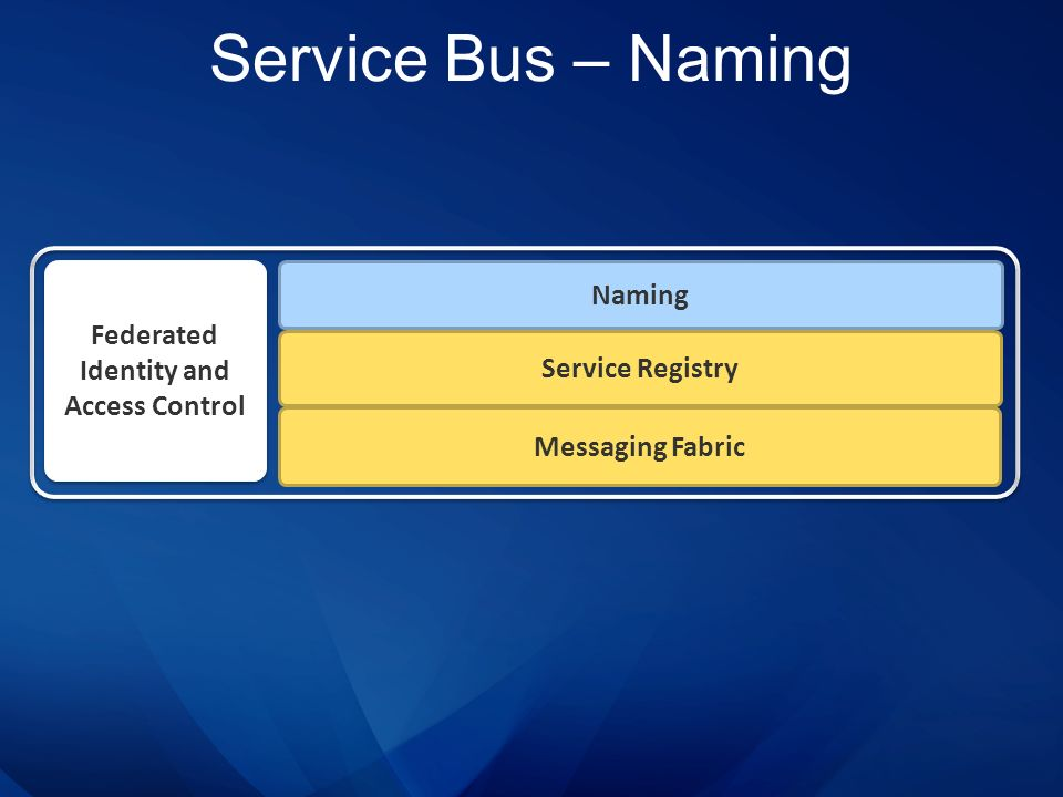 Service Bus – Naming Service Registry Naming Federated Identity and Access Control Messaging Fabric
