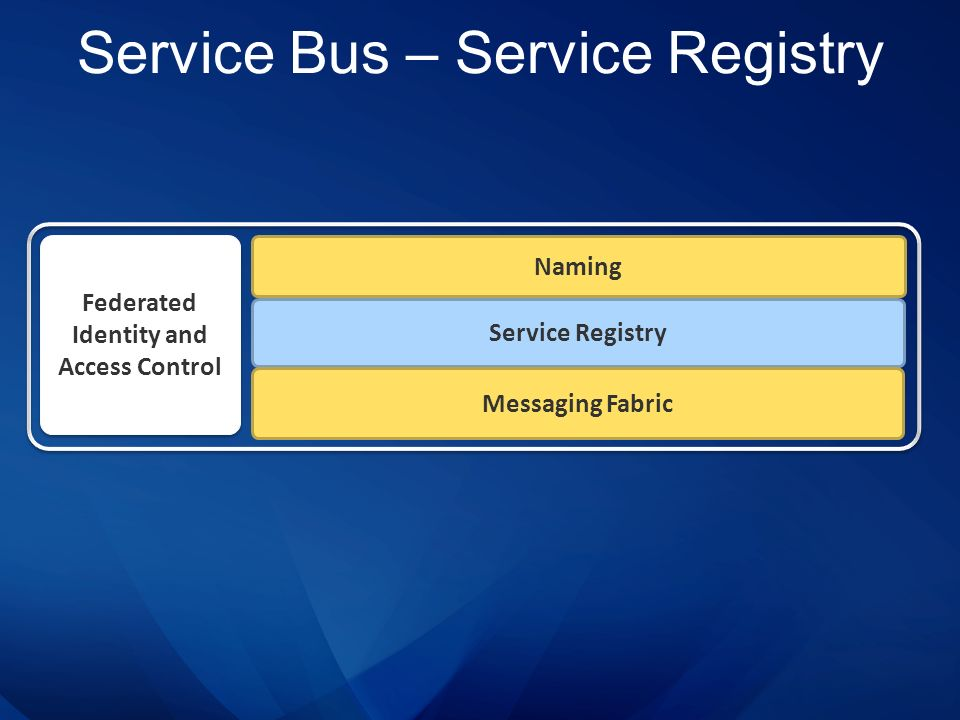 Service Bus – Service Registry Service Registry Naming Federated Identity and Access Control Messaging Fabric